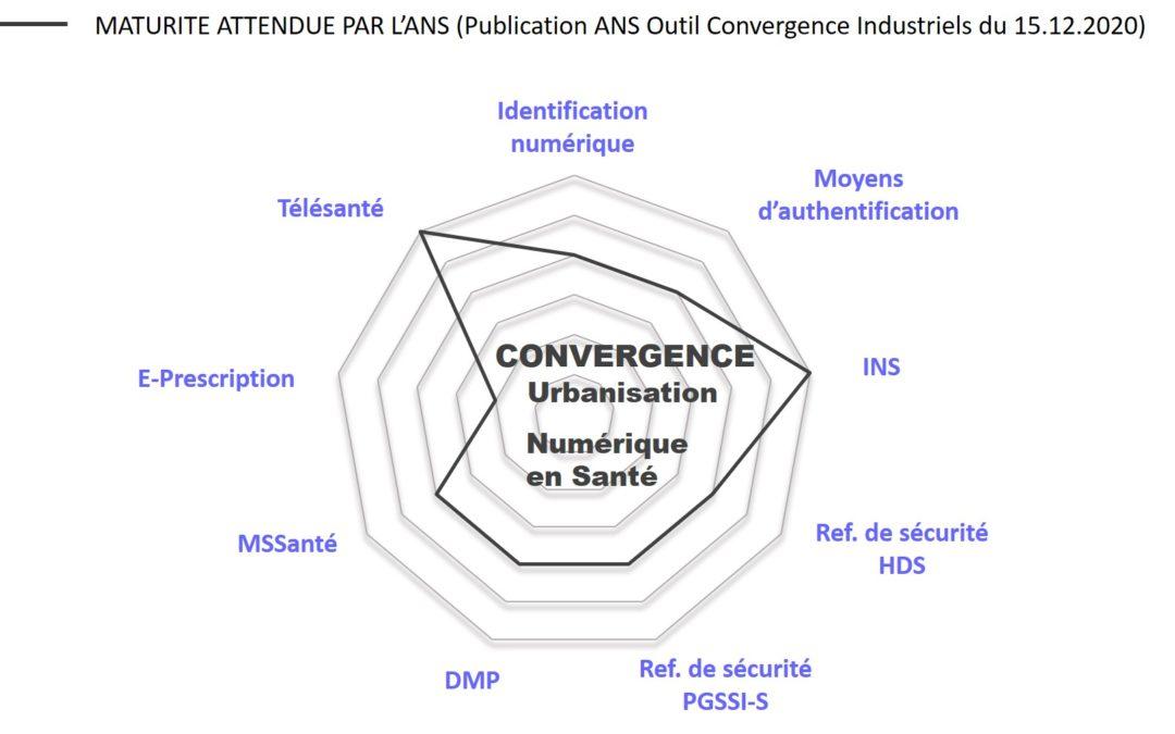 Offre Convergence d'icanopée : la garantie d'un socle technique conforme à la stratégie Ma Santé 2022 pour les éditeurs et les établissements de santé.