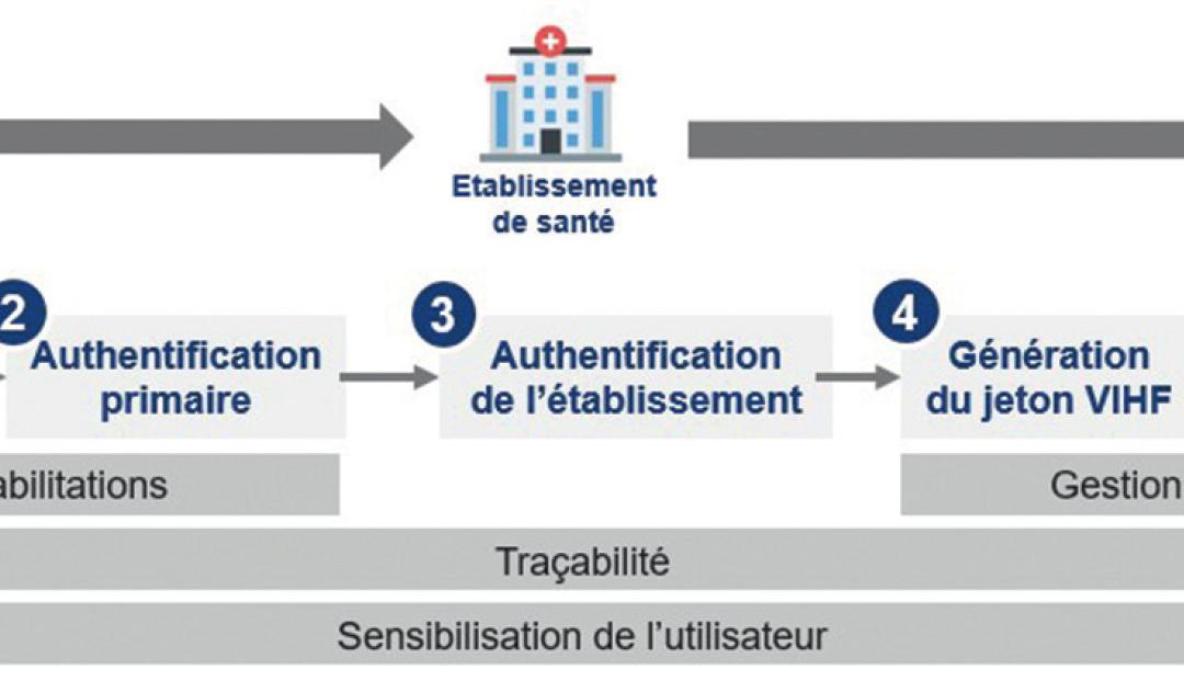 Etapes du processus d'accès à la consultation du DMP en mode AIR